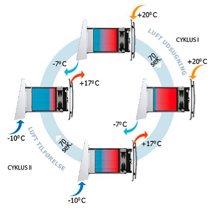 Sådan virker Duka One ventilation