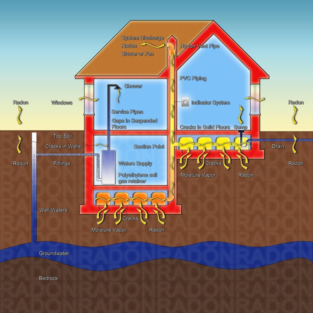 Radon trænger ind i huset via revner i fundamentet eller gennem vandinstallationerne